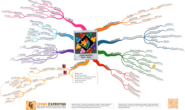 Mindmap Crowd Expedition