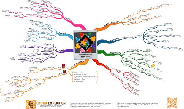 Mindmap Crowd Expedition