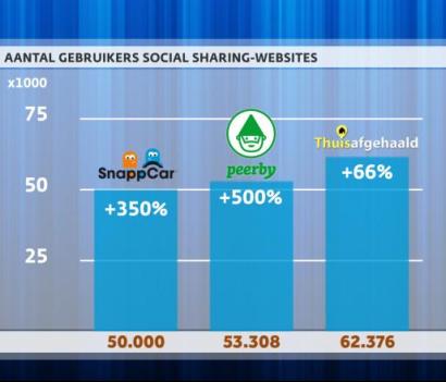 """Nieuwsuur - """"De deeleconomie groeit explosief""""."""