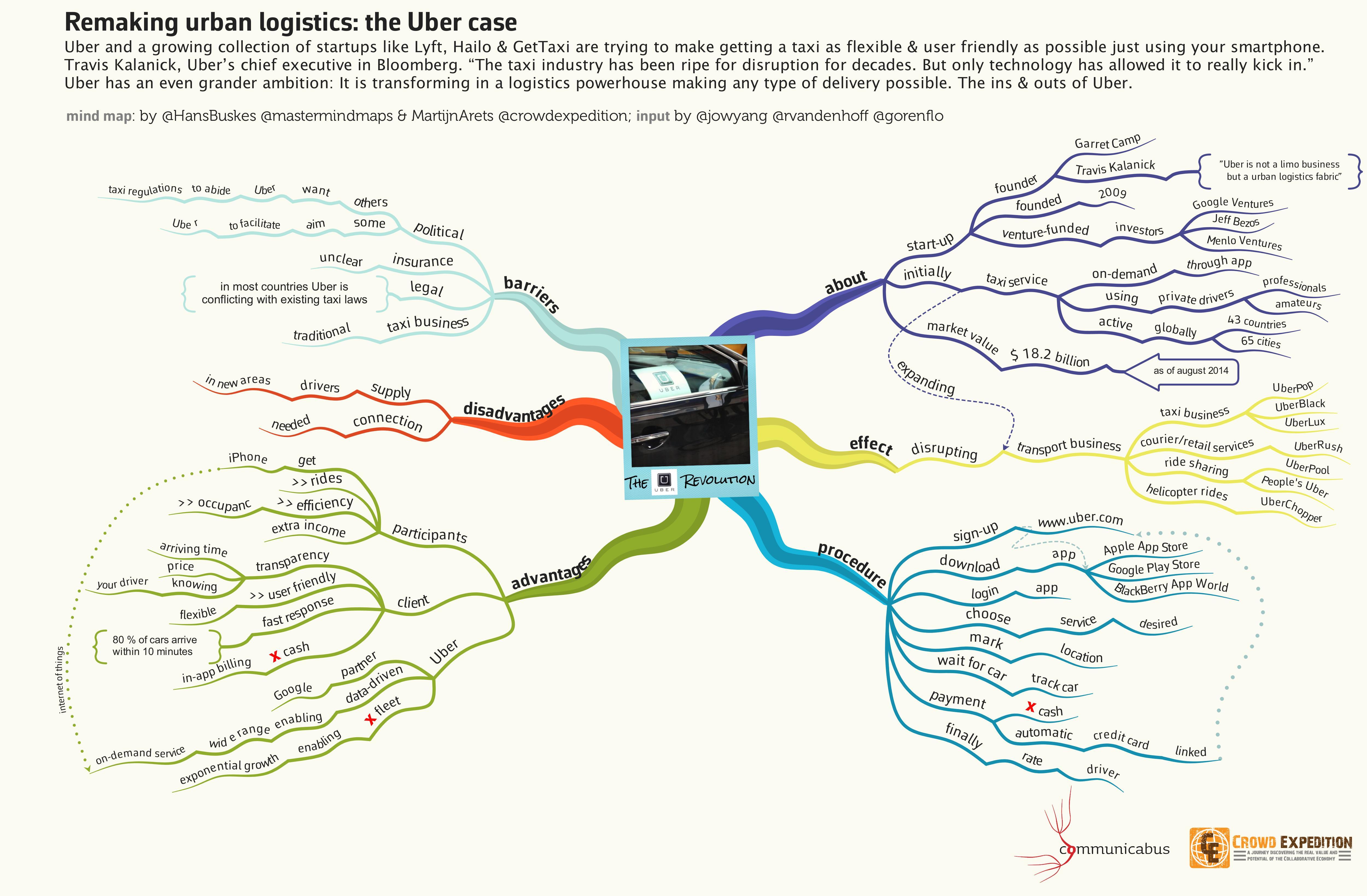 Uber Case Study - Splash
